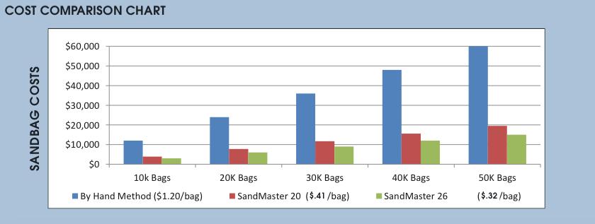 Cost Comparison Chart 12-1-2014