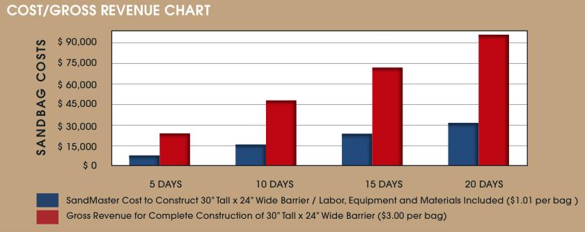 SandMaster Cost/Gross Revenue Chart